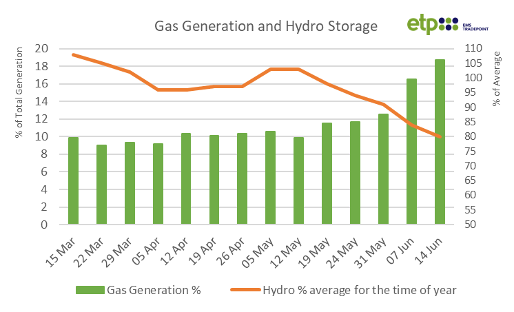 Gas Generation.png