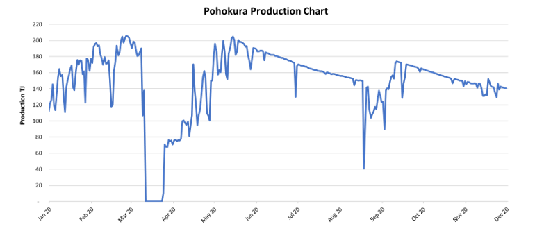 Pohokura Production Chart