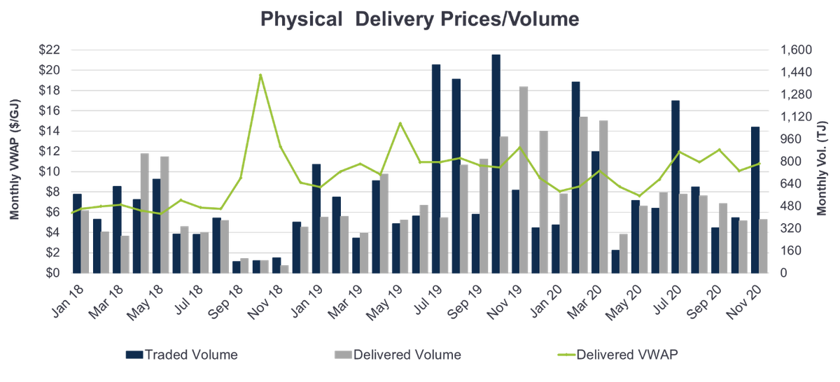 Physical Delivery Prices/Volume